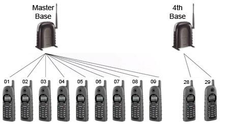 3 Pack Long Range Radio Cordless Intercom Walkie Talkie