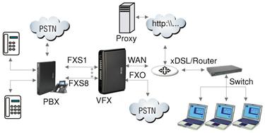 Matrix voip fxs gateway sip based voip application diagrams matrix voip fxs gateway setu vfx sip based voip gateway business application and ccuart Images